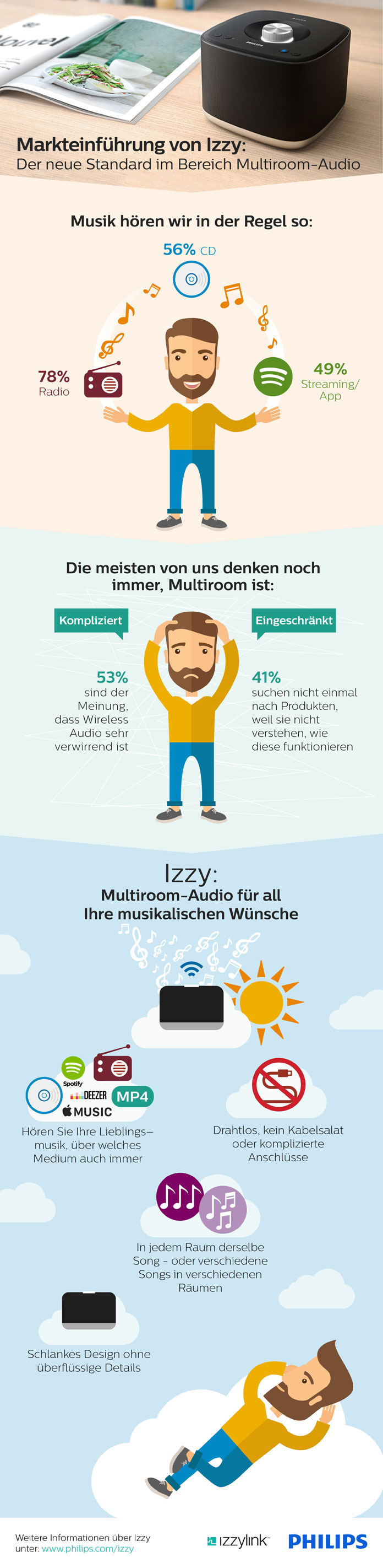 philips-izzy-infografik